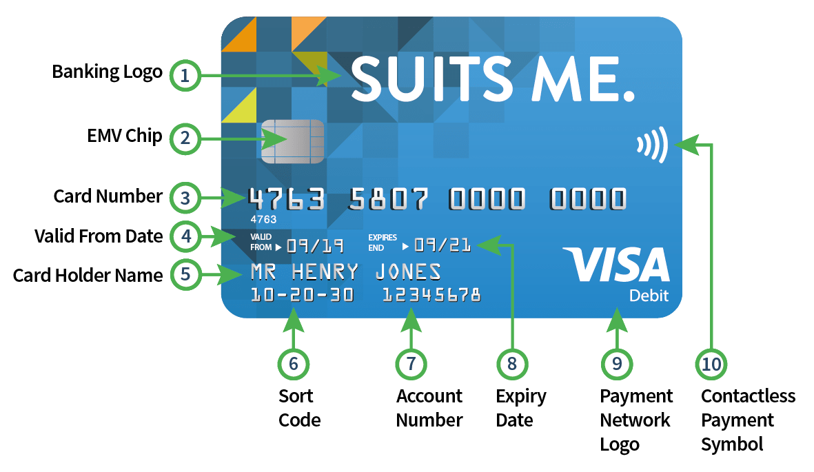 What is a UK Sort-Code & What is it Used For? | Suits Me Blog