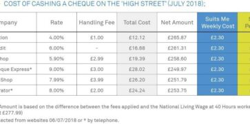 Table which explains the Cost of Cashing a Cheque vs Suits Me Card